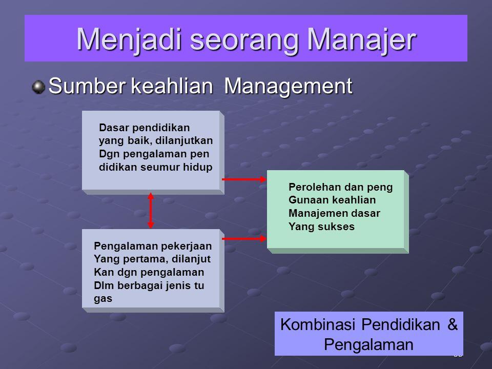 35 Menjadi seorang Manajer Sumber keahlian Management Dasar pendidikan yang baik, dilanjutkan Dgn pengalaman pen didikan seumur hidup Perolehan dan pe