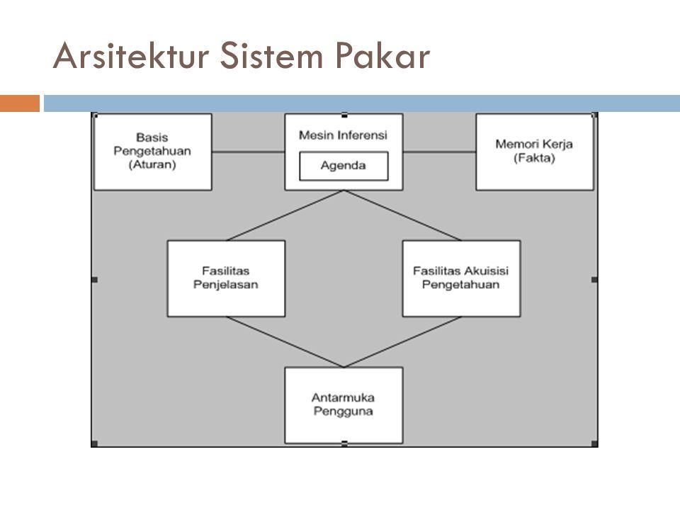 Arsitektur Sistem Pakar