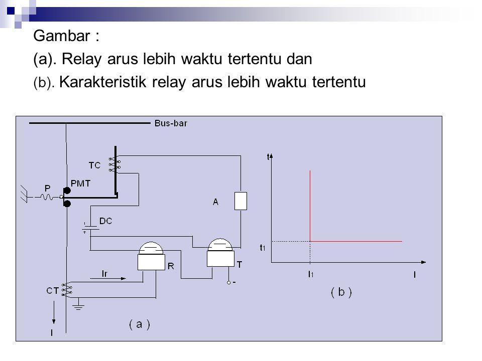 Gambar : (a).Relay arus lebih waktu tertentu dan (b).
