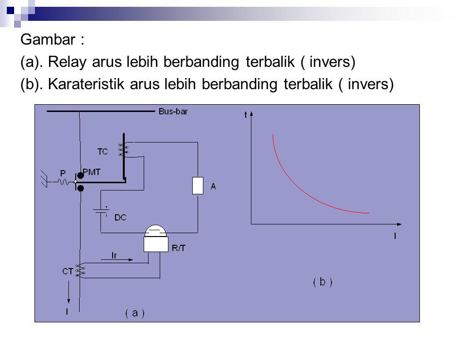 Gambar : (a). Relay arus lebih berbanding terbalik ( invers) (b).
