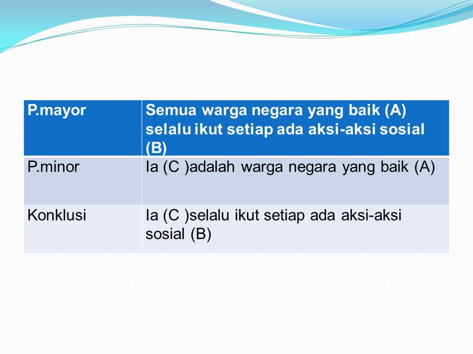 P.mayorSemua warga negara yang baik (A) selalu ikut setiap ada aksi-aksi sosial (B) P.minorIa (C )adalah warga negara yang baik (A) KonklusiIa (C )selalu ikut setiap ada aksi-aksi sosial (B)