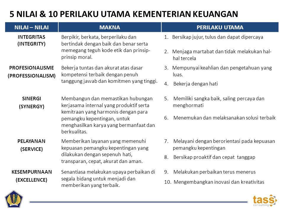 PERILAKU UTAMA KEMENTERIAN KEUANGAN INTEGRITAS (INTEGRITY) PROFESIONALISME (PROFESIONALISM) SINERGI (SYNERGY) PELAYANAN (SERVICE) KESEMPURNAAN (EXCELLENCE) (1) BERSIKAP JUJUR, TULUS DAN DAPAT DIPERCAYA (3) MEMPUNYAI KEAHLIAN DAN PENGETAHUAN YANG LUAS.