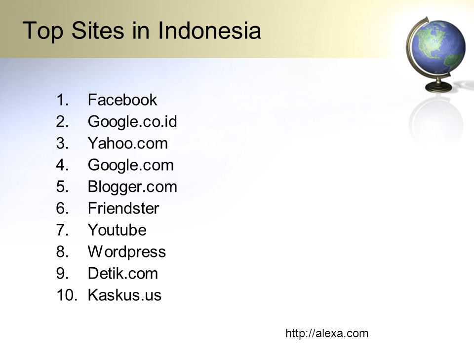 Top Sites in Indonesia 1.Facebook 2.Google.co.id 3.Yahoo.com 4.Google.com 5.Blogger.com 6.Friendster 7.Youtube 8.Wordpress 9.Detik.com 10.Kaskus.us