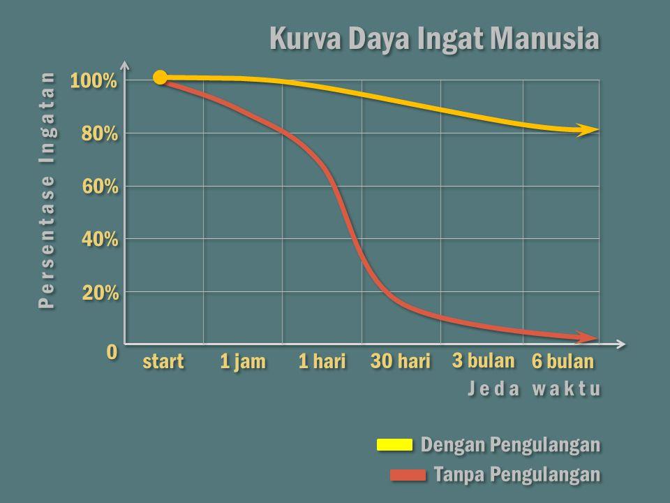 J e d a w a k t u 20% 40% 60% 80% 100% 0 0 start 1 jam 1 hari 30 hari 3 bulan 6 bulan P e r s e n t a s e I n g a t a n Kurva Daya Ingat Manusia Denga