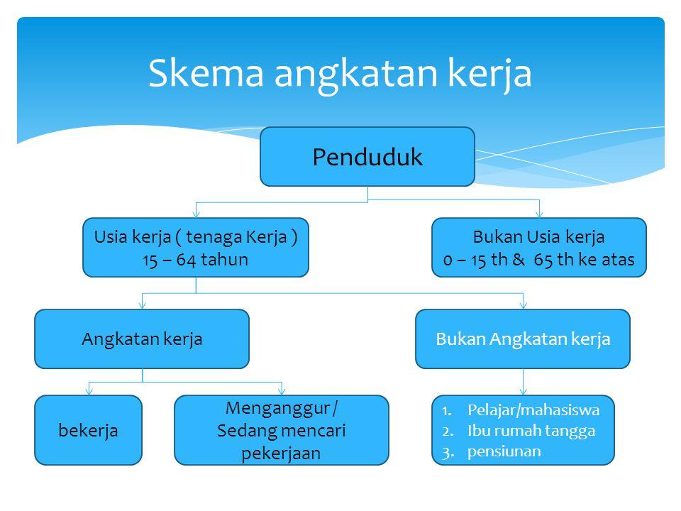 4)Pengangguran voluntary.