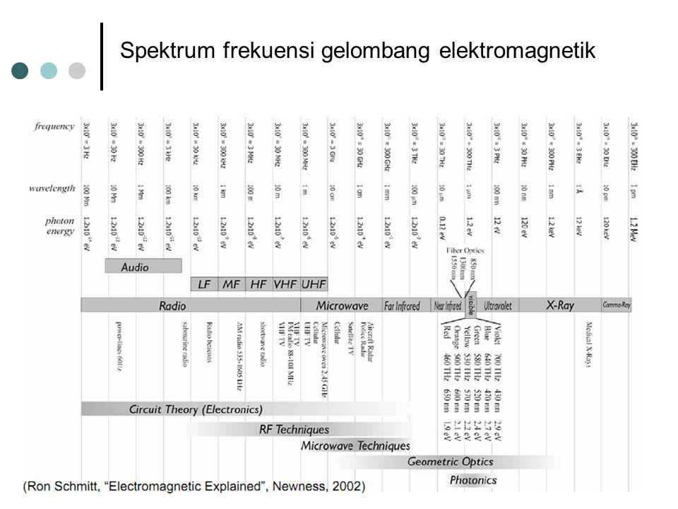 Antena dan Propagasi Spektrum frekuensi gelombang elektromagnetik 2011Wireless Technology – Meylanie Olivya 5