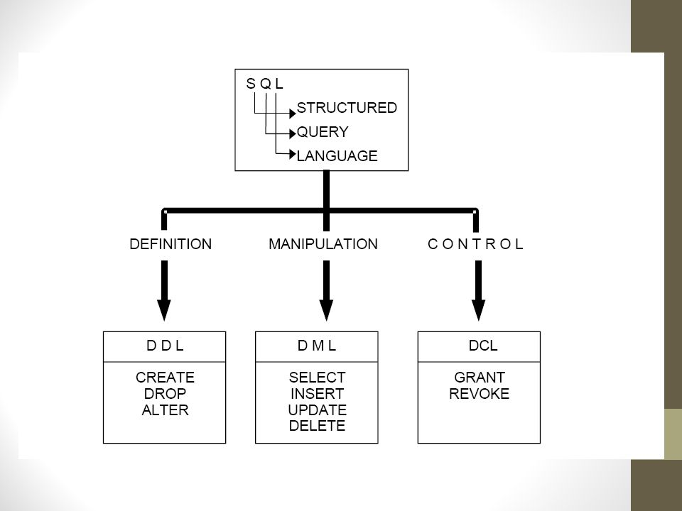 Data Manipulation Language 1.INSERT Fungsi : menambah baris (record) baru Sintaks : INSERT INTO tbname (col1,.....) VALUES (value1,.....) Catatan : sintaks tersebut dapat digunakan jika jumlah kolom = jumlah nilai, tetapi jika dalam tabel semua kolom akan diisi dapat digunakan sintaks berikut ini :