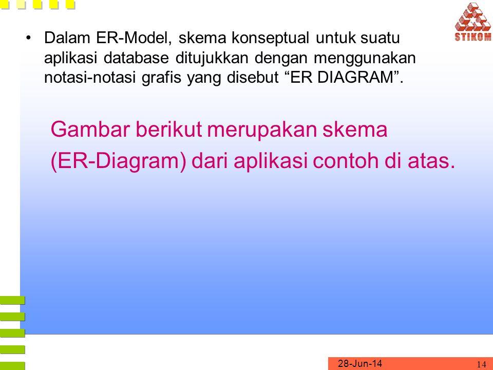28-Jun-14 14 •Dalam ER-Model, skema konseptual untuk suatu aplikasi database ditujukkan dengan menggunakan notasi-notasi grafis yang disebut ER DIAGRAM .
