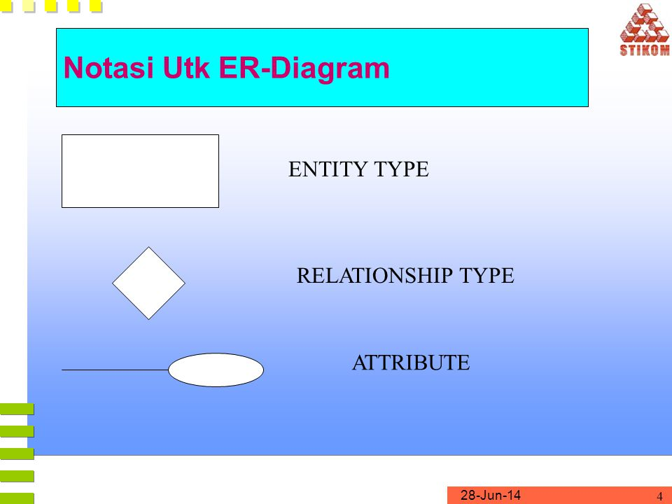 28-Jun-14 5 Notasi Utk ER-Diagram WEAK ENTITY TYPE IDENTIFYING RELATIONSHIP TYPE KEY ATTRIBUTE