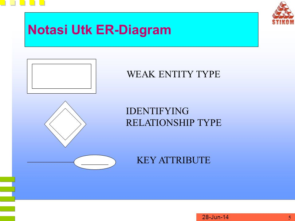 28-Jun-14 5 Notasi Utk ER-Diagram WEAK ENTITY TYPE IDENTIFYING RELATIONSHIP TYPE KEY ATTRIBUTE