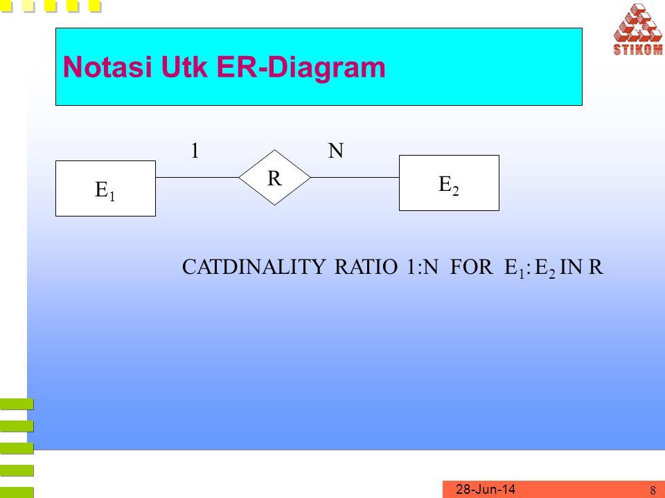 28-Jun-14 9 Notasi Utk ER-Diagram E2E2 R STRUCTURAL CONSTRAINT (min,max) ON PARTICIPATION OF E IN R (min,max)