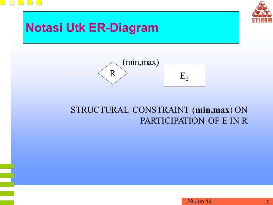 28-Jun-14 9 Notasi Utk ER-Diagram E2E2 R STRUCTURAL CONSTRAINT (min,max) ON PARTICIPATION OF E IN R (min,max)