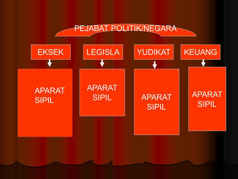 EKSEKLEGISLAYUDIKATKEUANG APARAT SIPIL APARAT SIPIL APARAT SIPIL APARAT SIPIL PEJABAT POLITIK/NEGARA