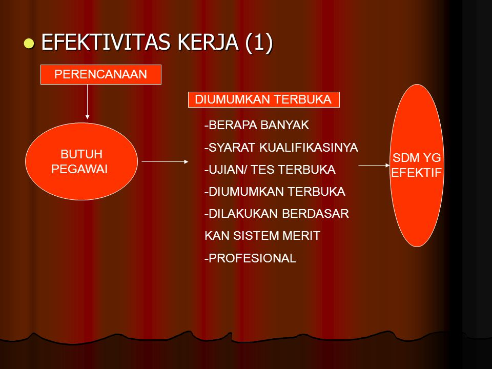  EFEKTIVITAS KERJA (1) BUTUH PEGAWAI PERENCANAAN DIUMUMKAN TERBUKA -BERAPA BANYAK -SYARAT KUALIFIKASINYA -UJIAN/ TES TERBUKA -DIUMUMKAN TERBUKA -DILAKUKAN BERDASAR KAN SISTEM MERIT -PROFESIONAL SDM YG EFEKTIF