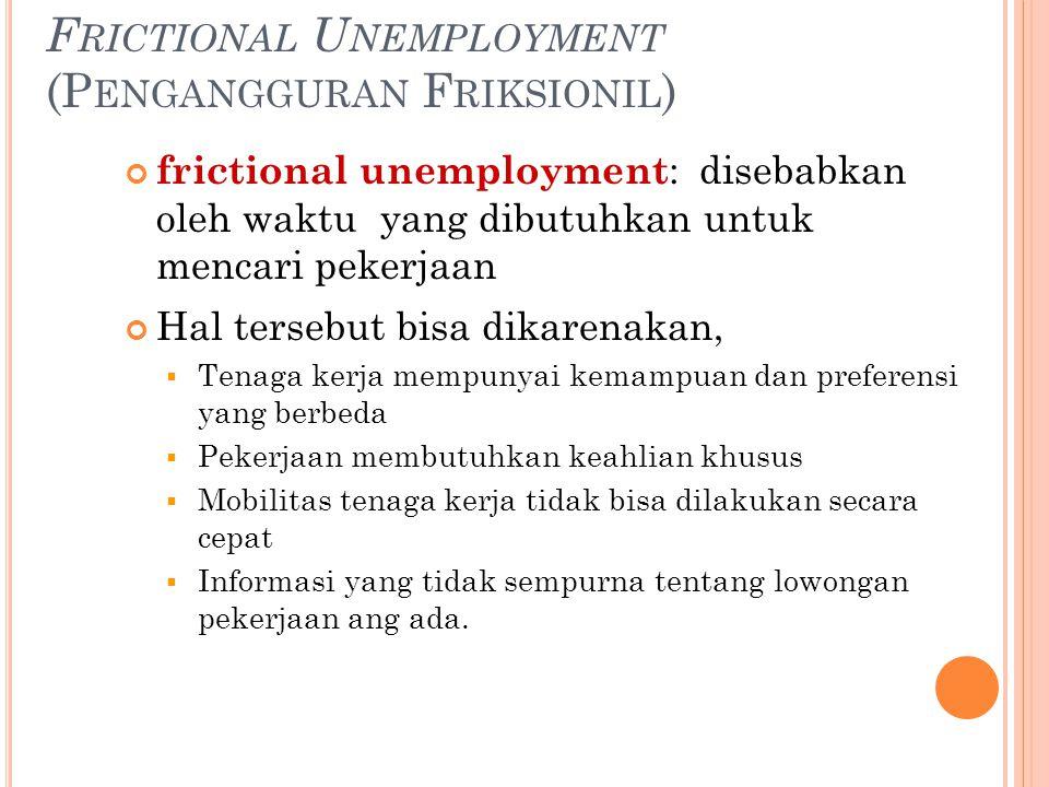 F RICTIONAL U NEMPLOYMENT (P ENGANGGURAN F RIKSIONIL ) frictional unemployment : disebabkan oleh waktu yang dibutuhkan untuk mencari pekerjaan Hal ter