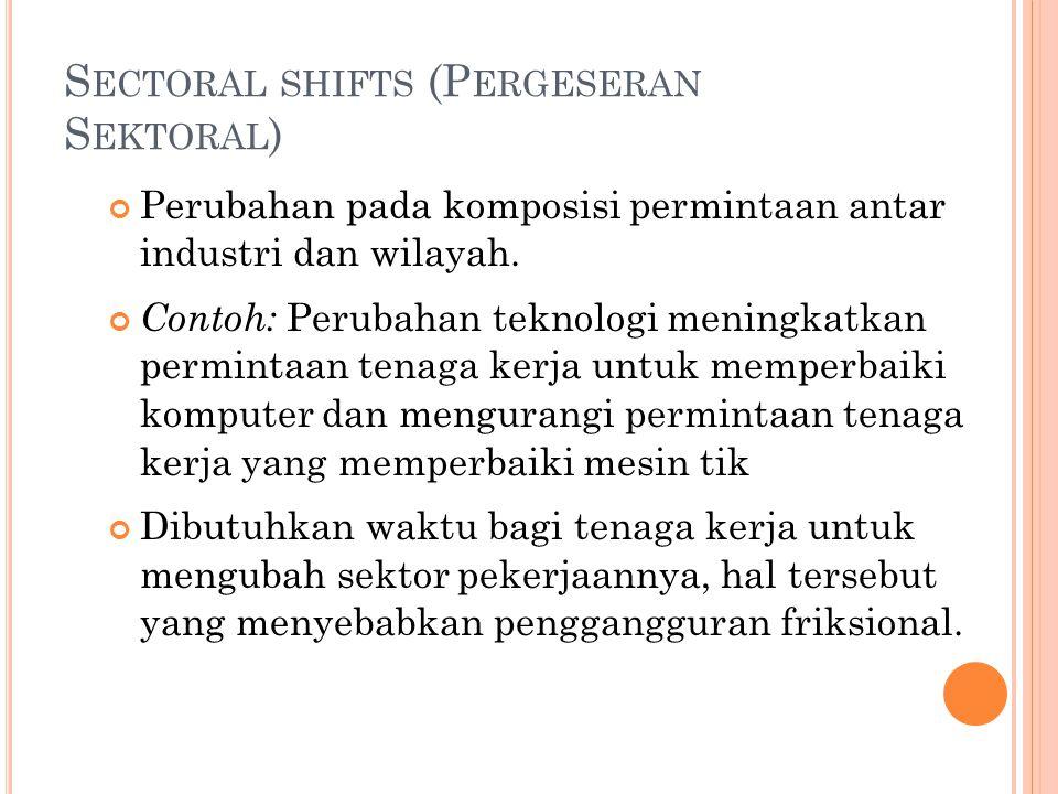 S ECTORAL SHIFTS (P ERGESERAN S EKTORAL ) Perubahan pada komposisi permintaan antar industri dan wilayah. Contoh: Perubahan teknologi meningkatkan per