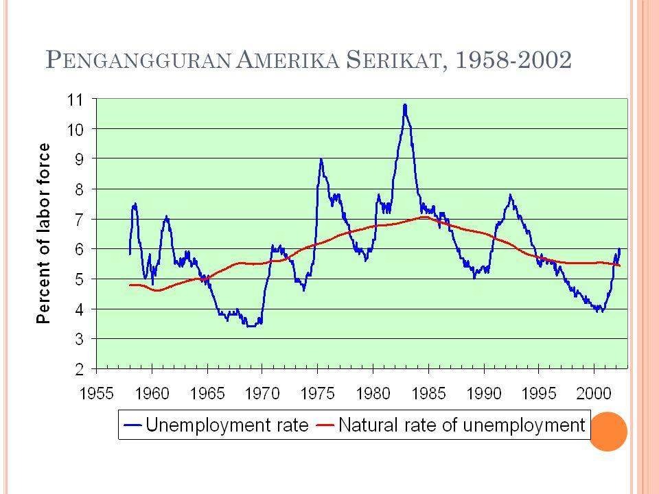 P ENGANGGURAN A MERIKA S ERIKAT, 1958-2002