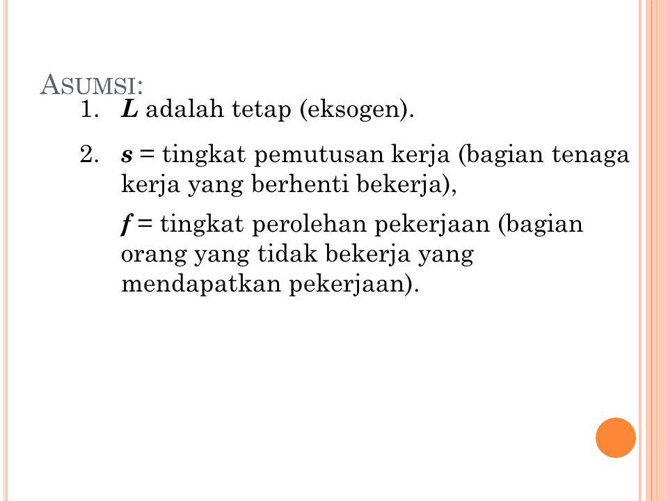 A SUMSI : 1. L adalah tetap (eksogen). 2. s = tingkat pemutusan kerja (bagian tenaga kerja yang berhenti bekerja), f = tingkat perolehan pekerjaan (ba