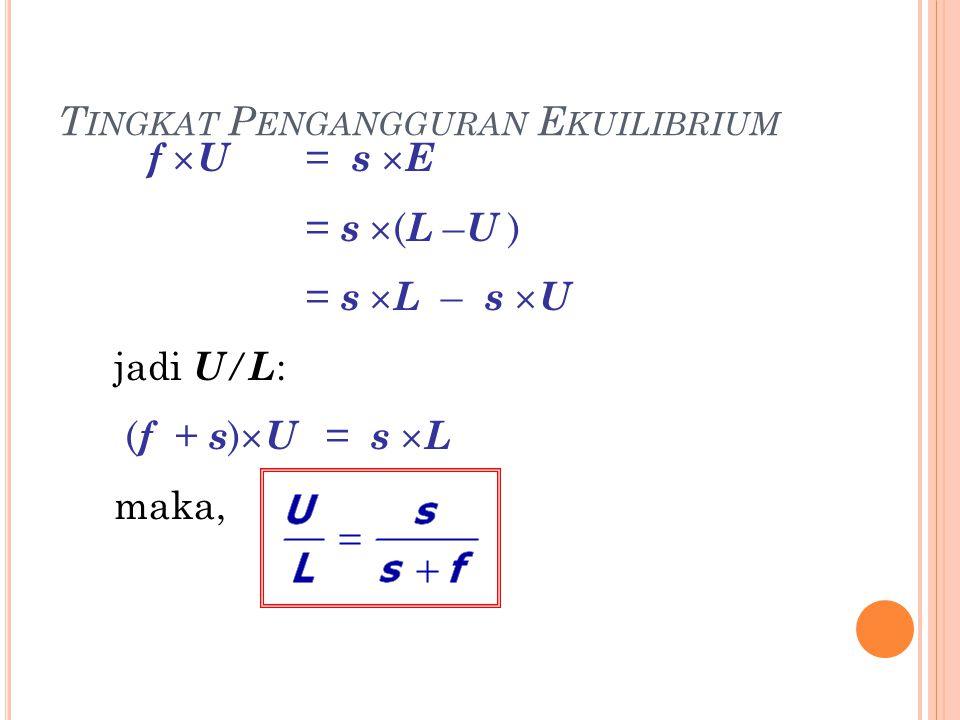 T INGKAT P ENGANGGURAN E KUILIBRIUM f  U = s  E = s  ( L – U ) = s  L – s  U jadi U / L : ( f + s )  U = s  L maka,