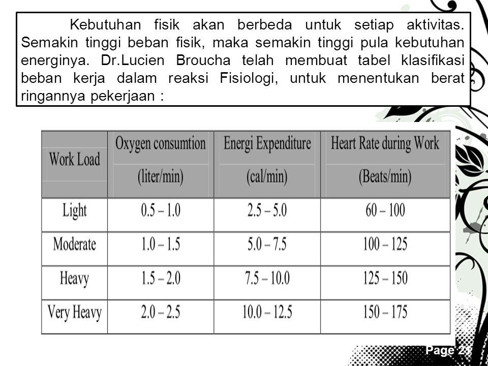Page 21 Kebutuhan fisik akan berbeda untuk setiap aktivitas. Semakin tinggi beban fisik, maka semakin tinggi pula kebutuhan energinya. Dr.Lucien Brouc