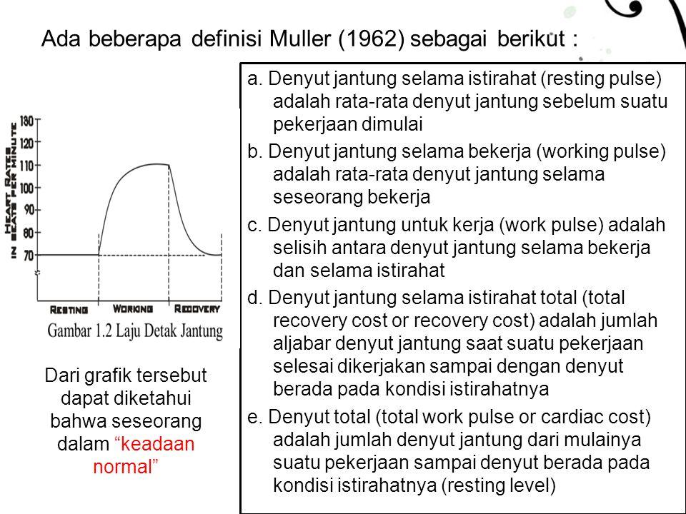 Page 22 Ada beberapa definisi Muller (1962) sebagai berikut : a. Denyut jantung selama istirahat (resting pulse) adalah rata-rata denyut jantung sebel