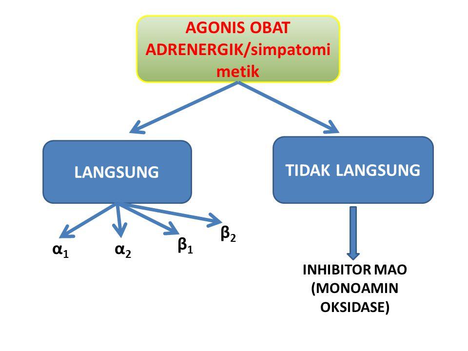 AGONIS OBAT ADRENERGIK/simpatomi metik LANGSUNG TIDAK LANGSUNG α1α1 α2α2 β1β1 β2β2 INHIBITOR MAO (MONOAMIN OKSIDASE)