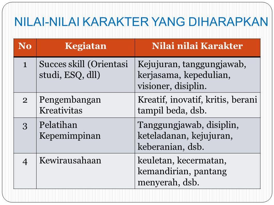 NILAI-NILAI KARAKTER YANG DIHARAPKAN NoKegiatanNilai nilai Karakter 1Succes skill (Orientasi studi, ESQ, dll) Kejujuran, tanggungjawab, kerjasama, kepedulian, visioner, disiplin.