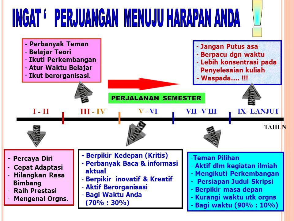 I - II TAHUN PERJALANAN SEMESTER III - IV V - VIVII -V IIIIX- LANJUT - Percaya Diri - Cepat Adaptasi - Hilangkan Rasa Bimbang - Raih Prestasi - Mengenal Orgns.