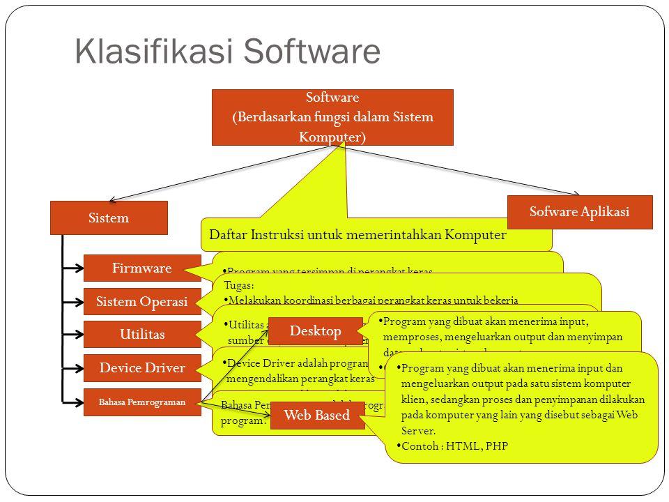 Klasifikasi Software Software (Berdasarkan fungsi dalam Sistem Komputer) Daftar Instruksi untuk memerintahkan Komputer Sistem Sofware Aplikasi Firmwar