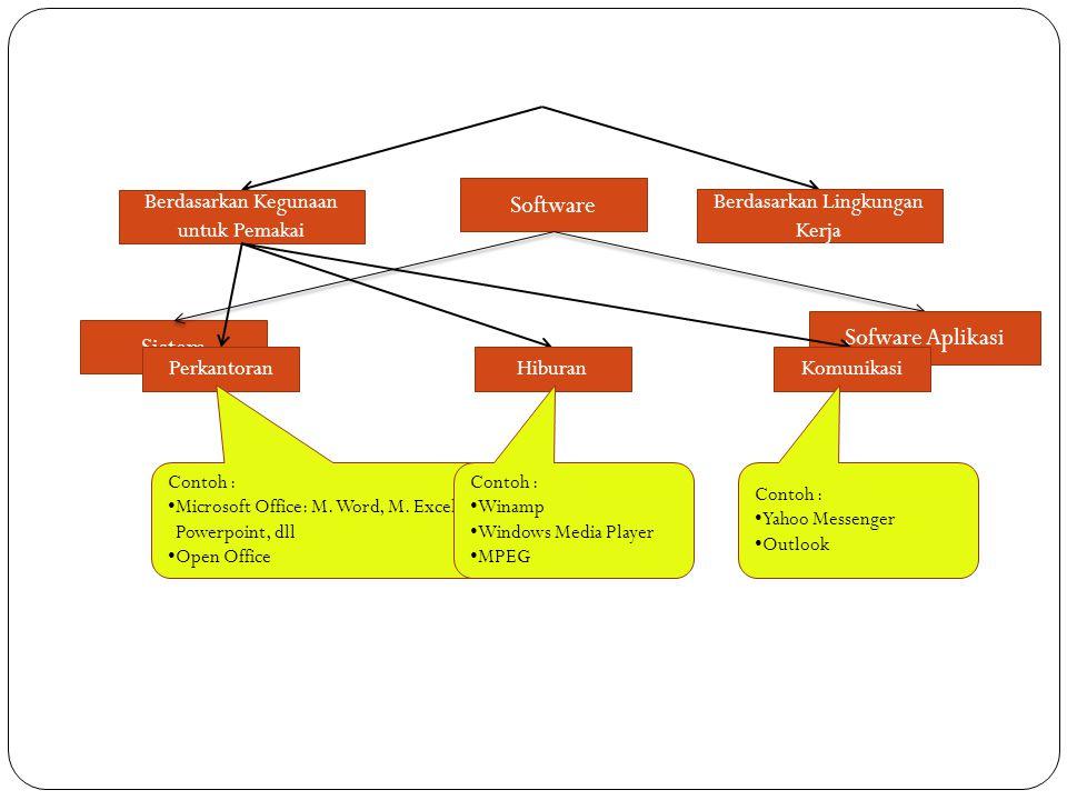 Software Sistem Sofware Aplikasi Berdasarkan Kegunaan untuk Pemakai Berdasarkan Lingkungan Kerja PerkantoranHiburanKomunikasi Contoh : •M•Microsoft Of