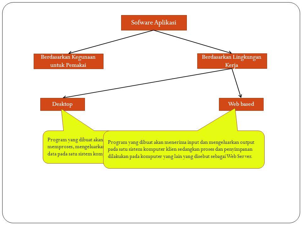 Sofware Aplikasi Berdasarkan Kegunaan untuk Pemakai Berdasarkan Lingkungan Kerja DesktopWeb based Program yang dibuat akan menerima input, memproses,