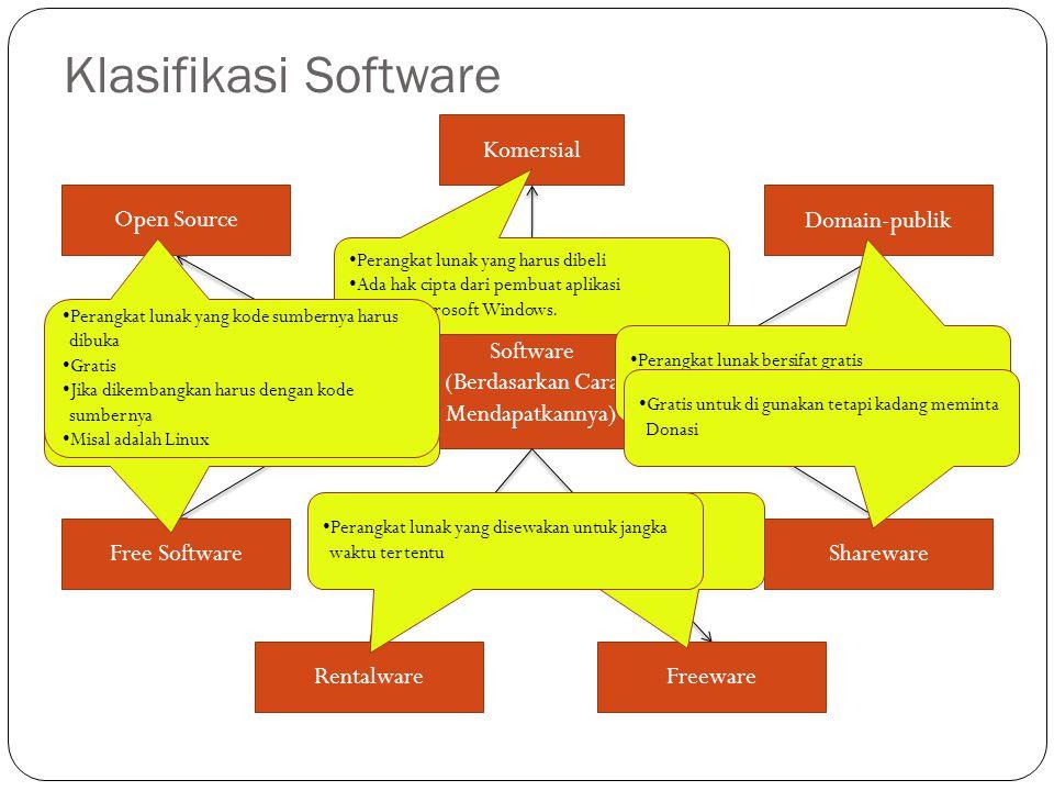 Klasifikasi Software Software (Berdasarkan Cara Mendapatkannya) Komersial Domain-publik Shareware FreewareRentalware Free Software Open Source •P•Perangkat lunak yang harus dibeli •A•Ada hak cipta dari pembuat aplikasi • Misal Microsoft Windows.