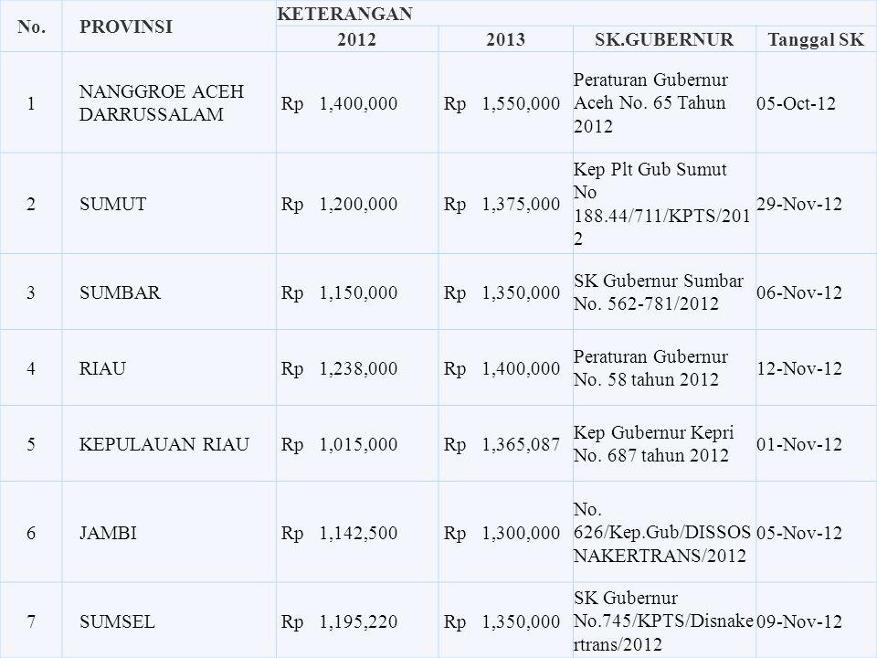 Upah Minimum Provinsi (UMP) Upah Minimum Provinsi (UMP) tahun 2013 telah ditetapkan oleh Pemerintah Daerah masing-masing Provinsi yang bersangkutan. S