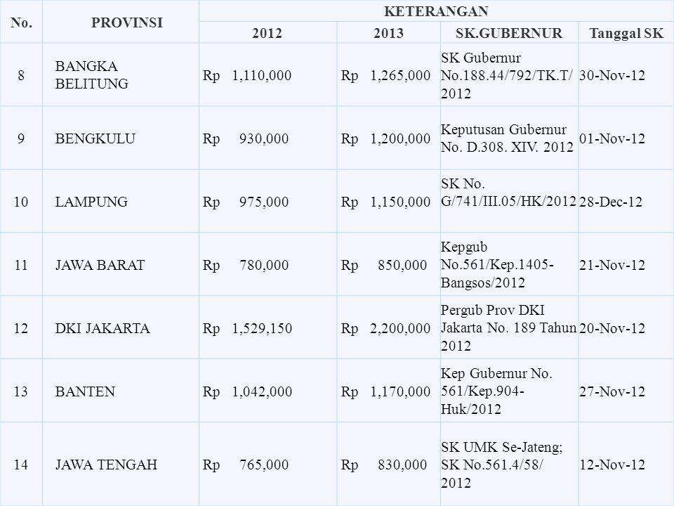 No.PROVINSI KETERANGAN 20122013SK.GUBERNURTanggal SK 1 NANGGROE ACEH DARRUSSALAM Rp 1,400,000 Rp 1,550,000 Peraturan Gubernur Aceh No. 65 Tahun 2012 0