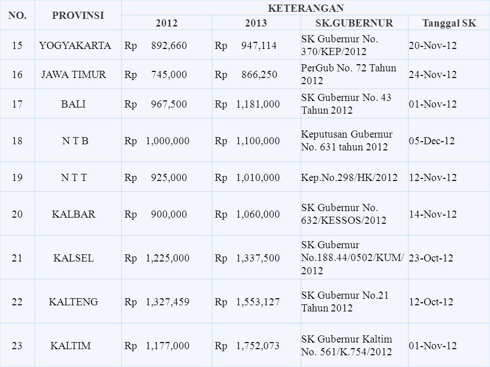 No.PROVINSI KETERANGAN 20122013SK.GUBERNURTanggal SK 8 BANGKA BELITUNG Rp 1,110,000 Rp 1,265,000 SK Gubernur No.188.44/792/TK.T/ 2012 30-Nov-12 9BENGK