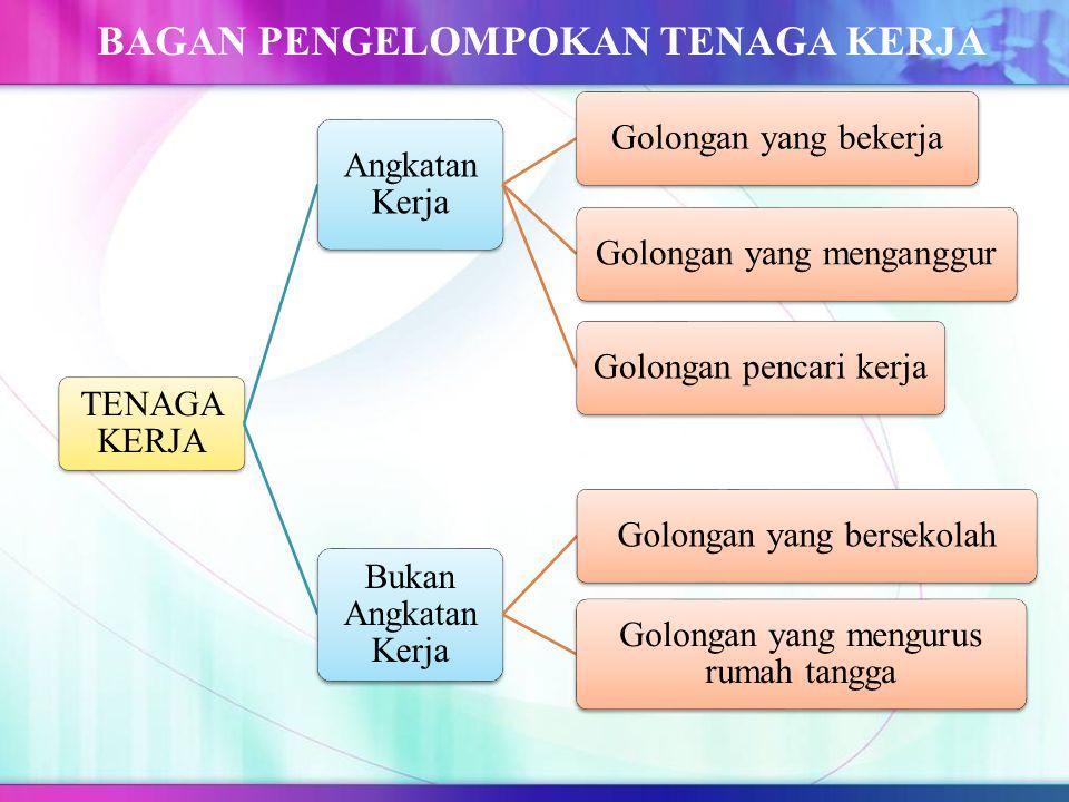 ANGKATAN KERJA DAN TENAGA KERJA INDONESIA KETENAGAKERJAAN www.dailynews.com IPS KELAS 8, SMP AL HIKMAH SURABAYA - Since 2013 A. Angkatan kerja merupak