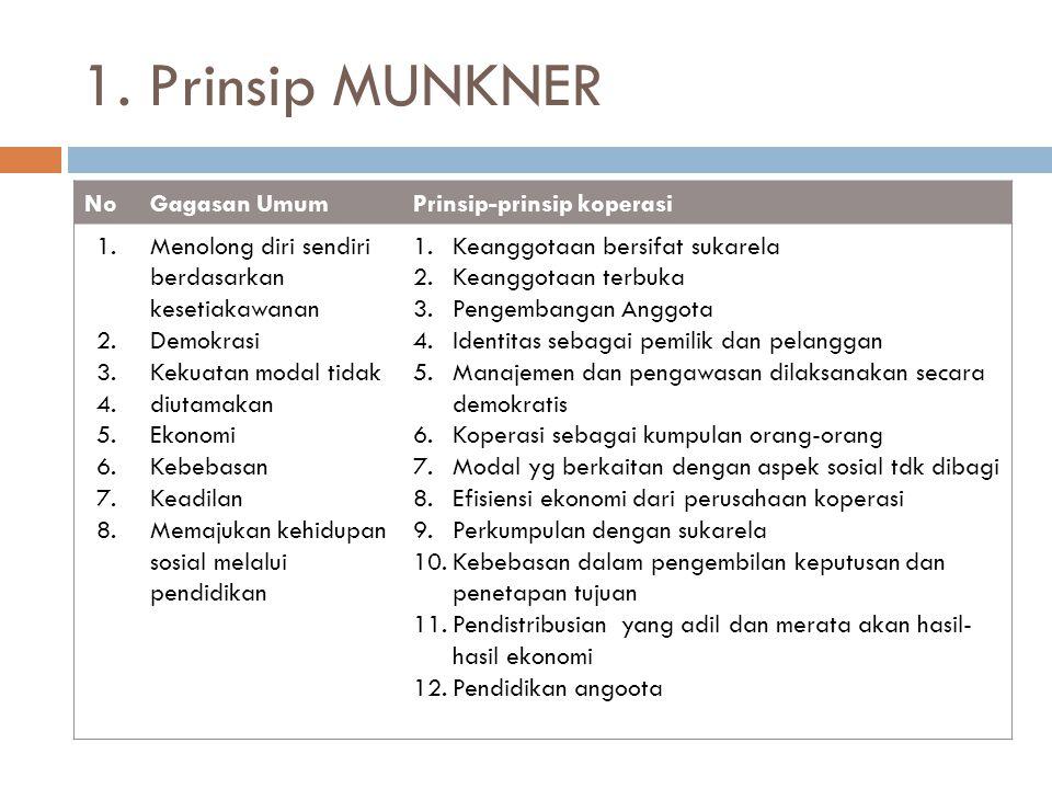 1. Prinsip MUNKNER NoGagasan UmumPrinsip-prinsip koperasi 1. 2. 3. 4. 5. 6. 7. 8. Menolong diri sendiri berdasarkan kesetiakawanan Demokrasi Kekuatan