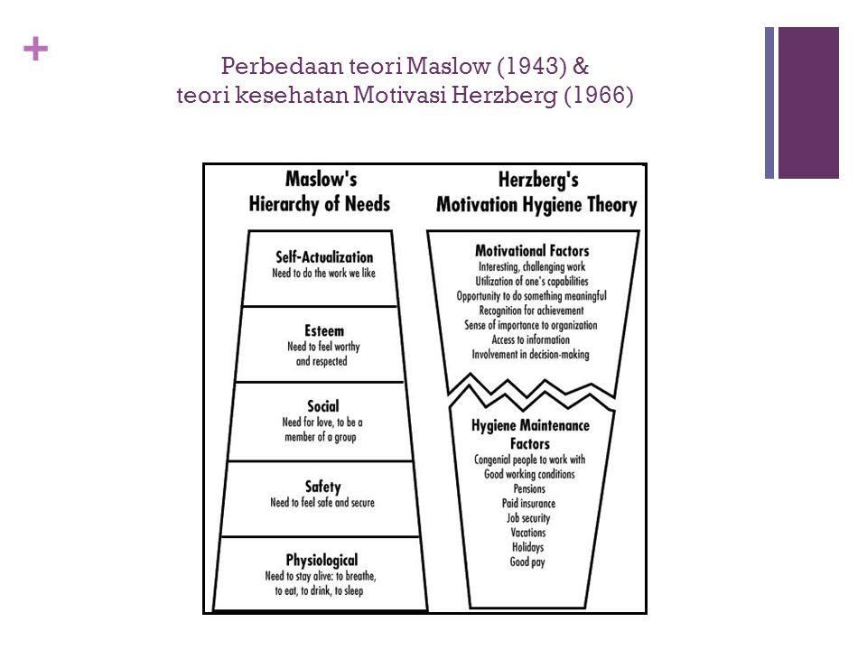 + Perbedaan teori Maslow (1943) & teori kesehatan Motivasi Herzberg (1966)