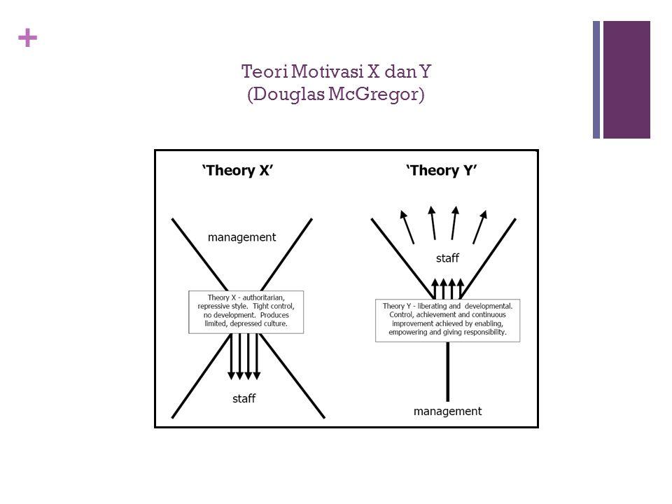 + Teori Motivasi X dan Y (Douglas McGregor)
