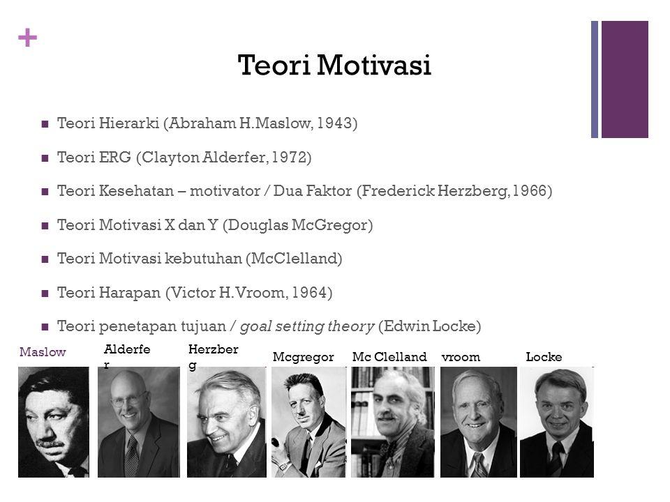 + Maslow  Teori Hierarki (Abraham H.Maslow, 1943)  Teori ERG (Clayton Alderfer, 1972)  Teori Kesehatan – motivator / Dua Faktor (Frederick Herzberg,1966)  Teori Motivasi X dan Y (Douglas McGregor)  Teori Motivasi kebutuhan (McClelland)  Teori Harapan (Victor H.Vroom, 1964)  Teori penetapan tujuan / goal setting theory (Edwin Locke) Alderfe r Herzber g McgregorMc Clelland Teori Motivasi vroomLocke