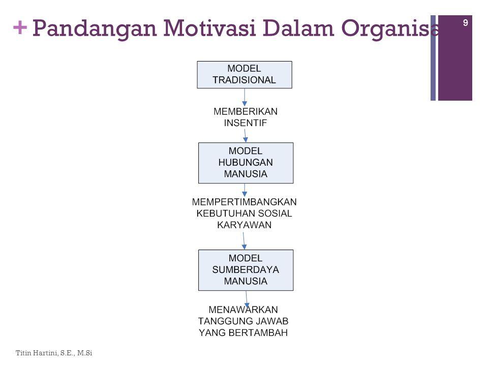 + Pandangan Motivasi Dalam Organisasi Titin Hartini, S.E., M.Si 9