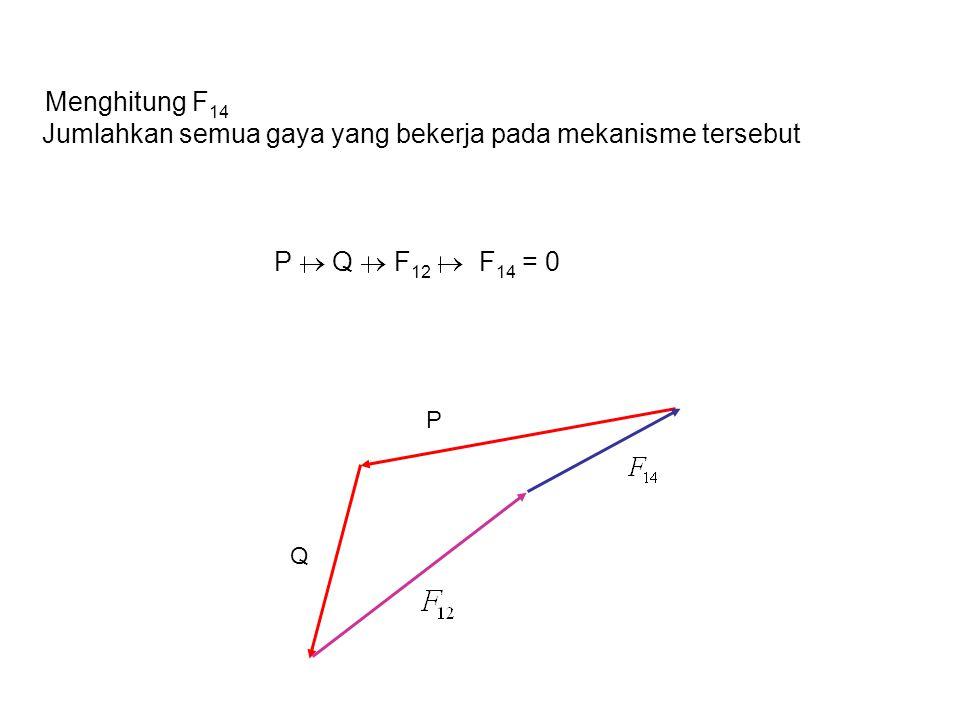 Menghitung F 14 Jumlahkan semua gaya yang bekerja pada mekanisme tersebut P  Q  F 12  F 14 = 0 Q P