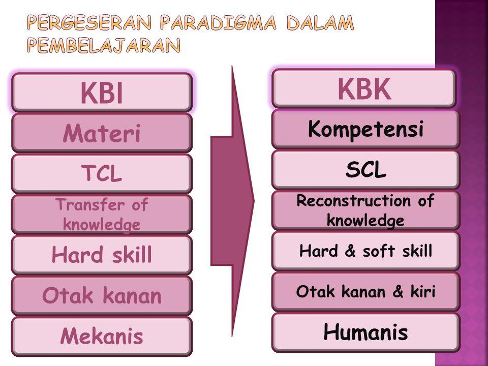KBI TCL Transfer of knowledge Hard skill Otak kanan Mekanis Kompetensi SCL KBK Reconstruction of knowledge Hard & soft skill Otak kanan & kiri Humanis