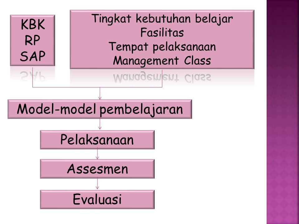Model-model pembelajaran Pelaksanaan Assesmen Evaluasi