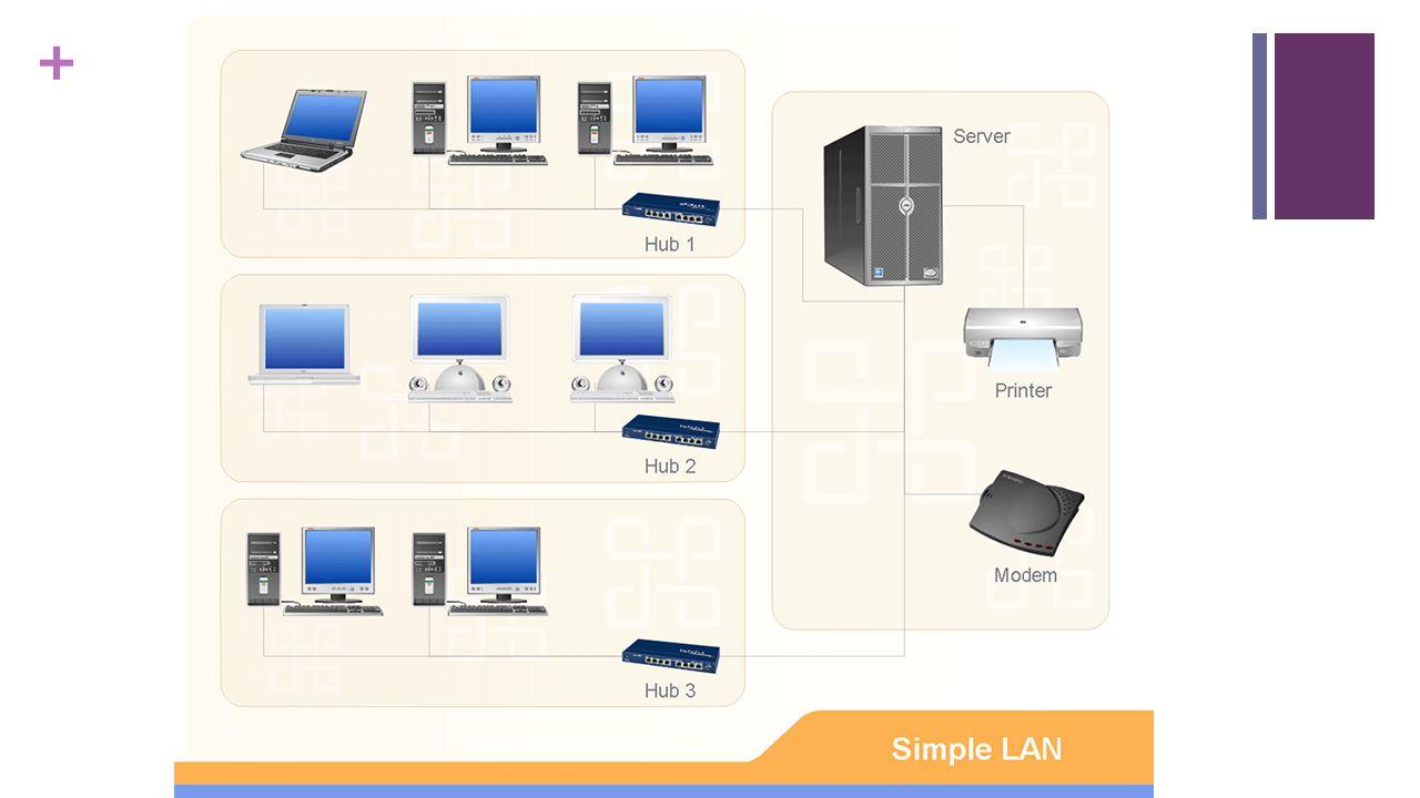 + SWITCH  Switch adalah bentuk terbaru dari hub yang sudah mulai jarang dipakai.