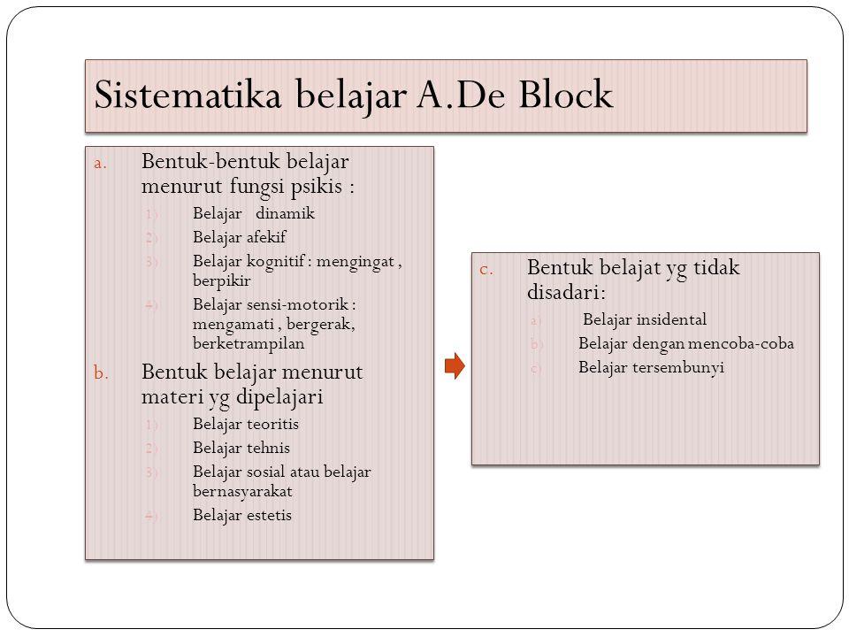 Sistematika belajar A.De Block a. Bentuk-bentuk belajar menurut fungsi psikis : 1) Belajar dinamik 2) Belajar afekif 3) Belajar kognitif : mengingat,