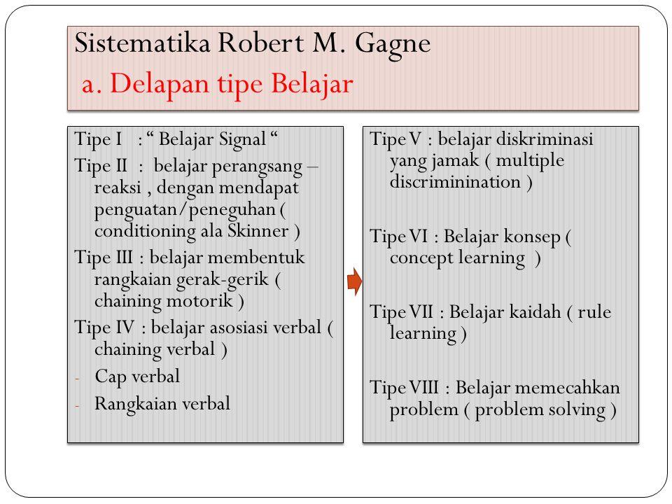 """Sistematika Robert M. Gagne a. Delapan tipe Belajar Tipe I : """" Belajar Signal """" Tipe II : belajar perangsang – reaksi, dengan mendapat penguatan/peneg"""