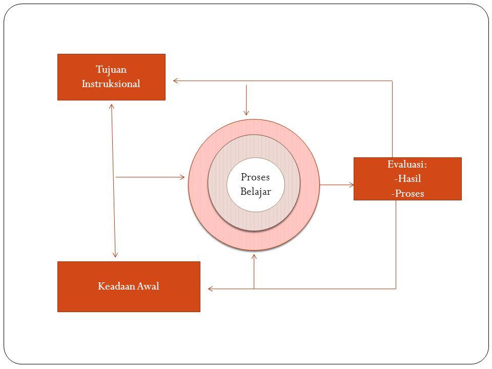 Tujuan Instruksional Evaluasi: -Hasil -Proses Keadaan Awal Proses Belajar