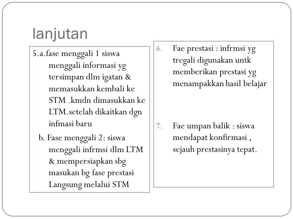 lanjutan 5.a.fase menggali 1 siswa menggali informasi yg tersimpan dlm igatan & memasukkan kembali ke STM.kmdn dimasukkan ke LTM.setelah dikaitkan dgn
