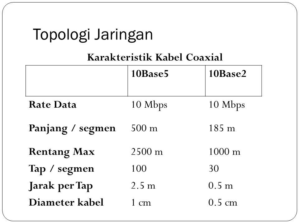 Topologi Jaringan 10Base510Base2 Rate Data10 Mbps Panjang / segmen500 m185 m Rentang Max2500 m1000 m Tap / segmen10030 Jarak per Tap2.5 m0.5 m Diamete